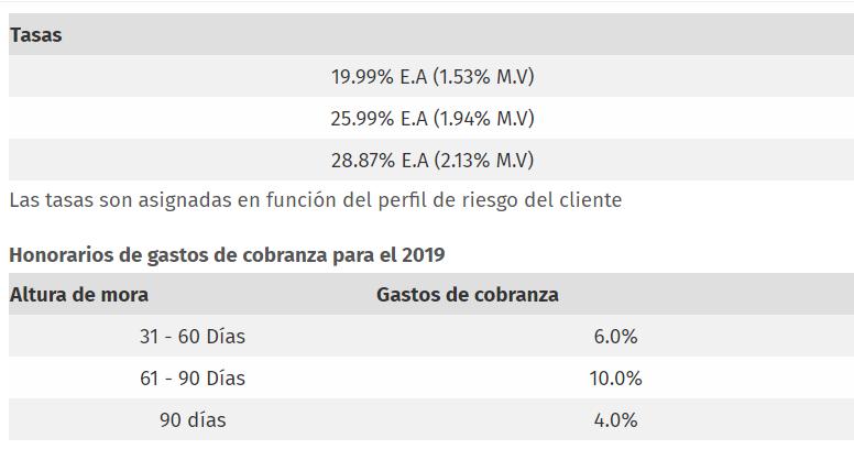 tasas de interés ADDI